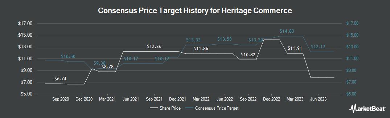Price Target History for Heritage Commerce (NASDAQ:HTBK)