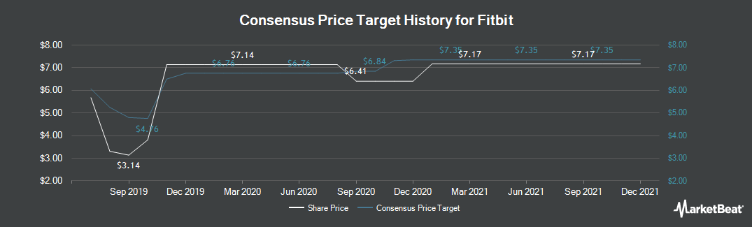 Price Target History for Fitbit (NYSE:FIT)