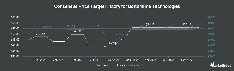 Price Target History for Bottomline Technologies (NASDAQ:EPAY)