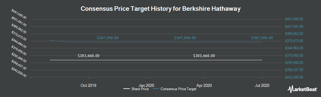 Price Target History for Berkshire Hathaway (NYSE:BRK.A)