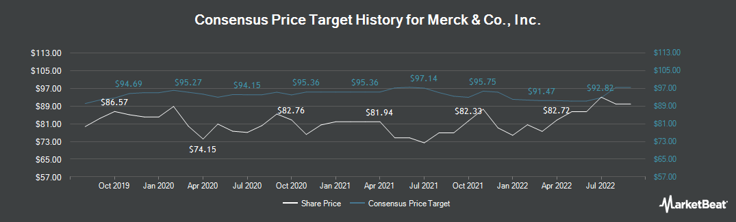 Price Target History for Merck & Co. (NYSE:MRK)