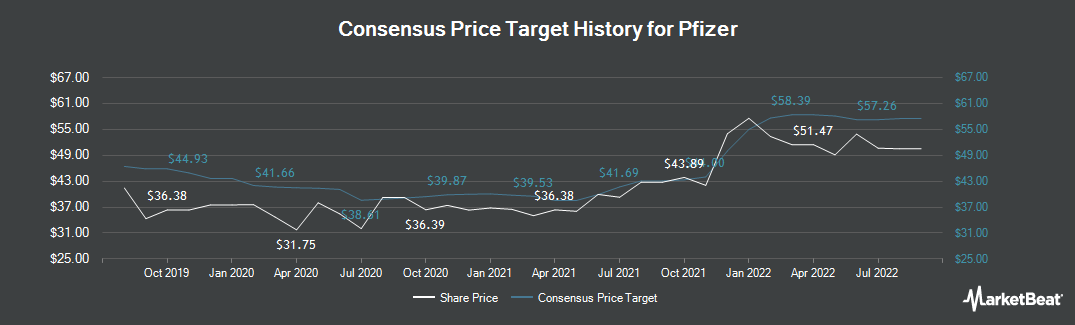 Price Target History for Pfizer (NYSE:PFE)