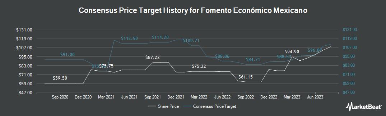 Price Target History for Fomento Economico Mexicano SAB (NYSE:FMX)