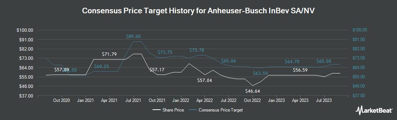 Price Target History for Anheuser Busch Inbev (NYSE:BUD)