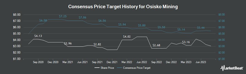 Price Target History for Osisko Mining (TSE:OSK)