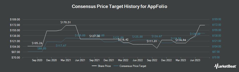 Price Target History for AppFolio (NASDAQ:APPF)
