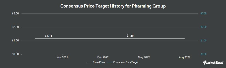 Price Target History for Pharming Group NV (OTCMKTS:PHGUF)