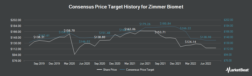 Price Target History for Zimmer Biomet (NYSE:ZBH)
