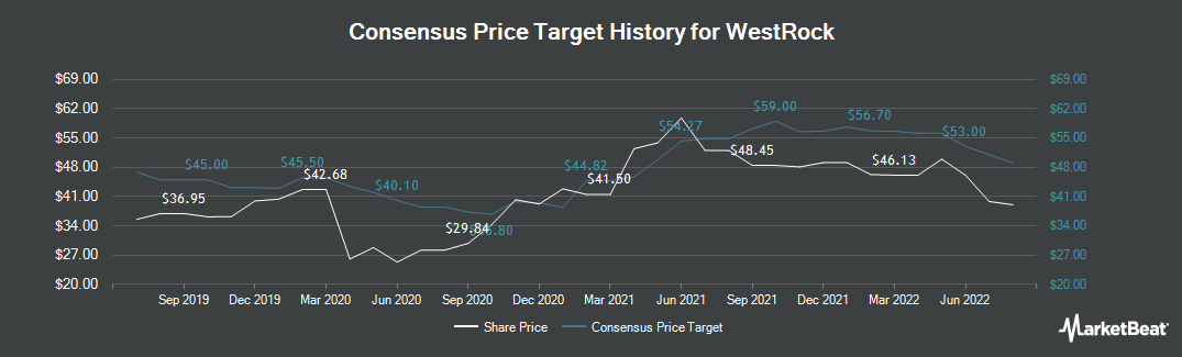 Price Target History for Westrock Company (NYSE:WRK)