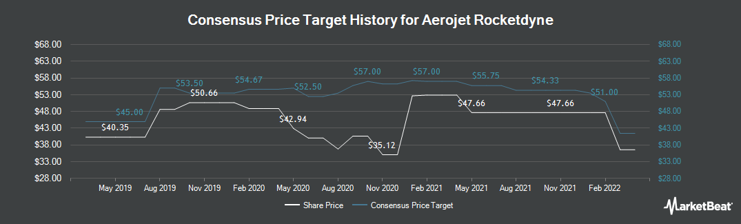 Price Target History for Aerojet Rocketdyne (NYSE:AJRD)