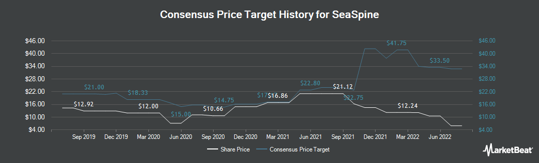 Price Target History for SeaSpine (NASDAQ:SPNE)