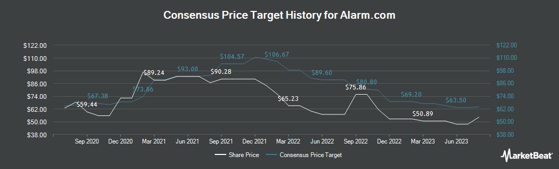 Price Target History for AlarmCom (NASDAQ:ALRM)
