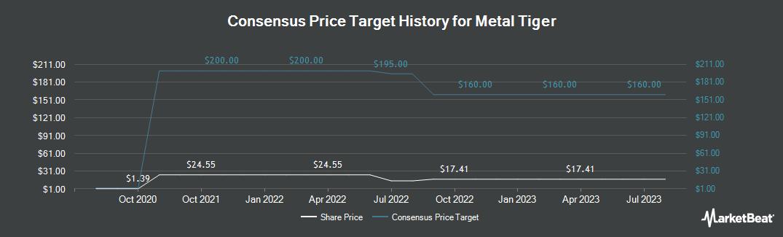 Price Target History for Metal Tiger (LON:MTR)