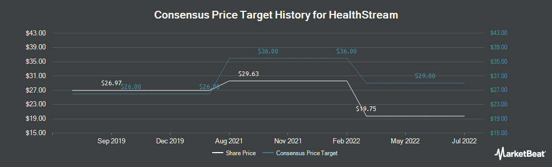 Price Target History for HealthStream (NASDAQ:HSTM)