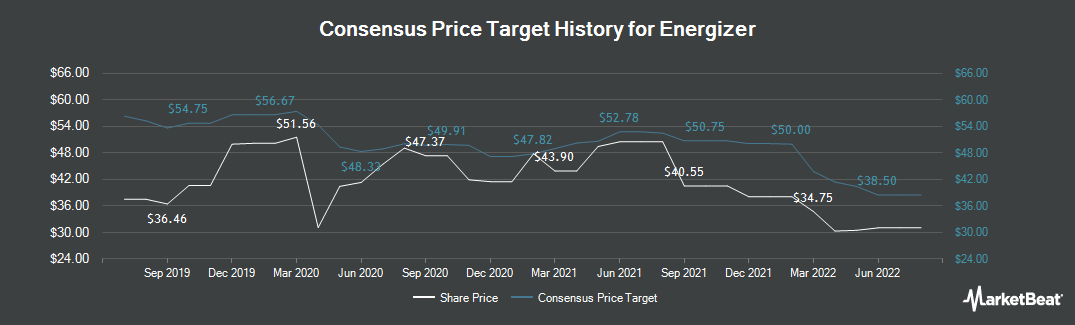 Price Target History for Energizer (NYSE:ENR)