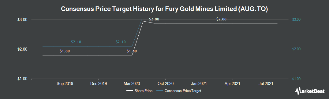 Price Target History for Auryn Resources (TSE:AUG)