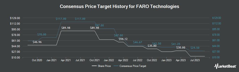 Price Target History for FARO Technologies (NASDAQ:FARO)