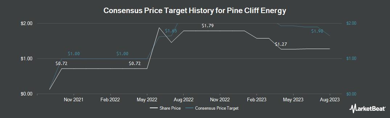 Price Target History for Pine Cliff Energy (TSE:PNE)