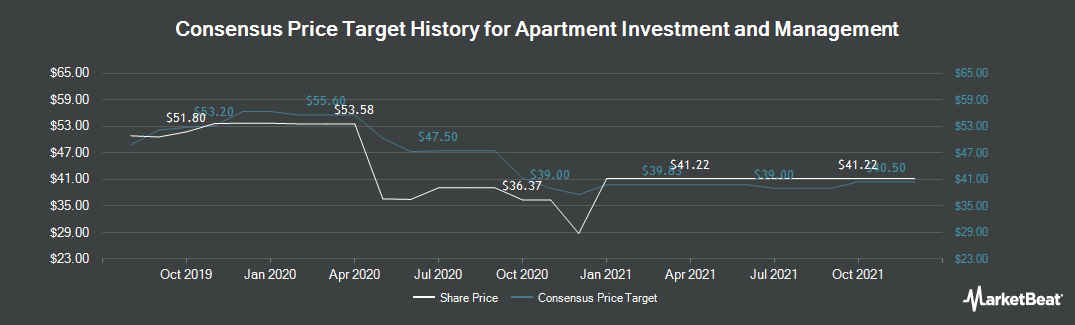 Price Target History for Apartment Investment and Management (NYSE:AIV)