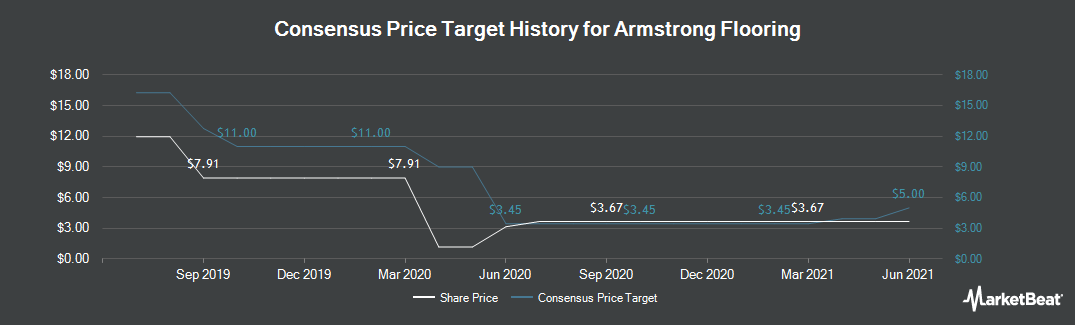 Price Target History for Armstrong Flooring (NYSE:AFI)