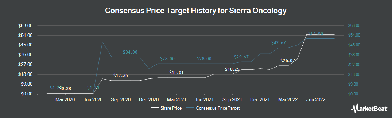 Price Target History for Sierra Oncology (NASDAQ:SRRA)