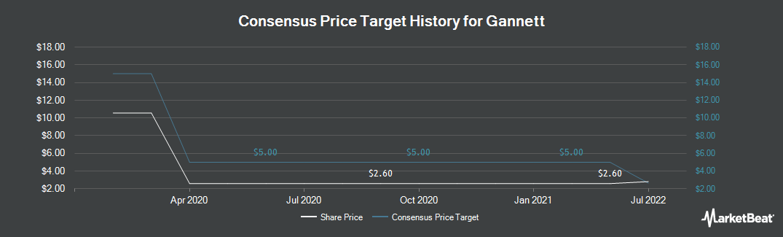 Price Target History for Gannett Co. (NYSE:GCI)