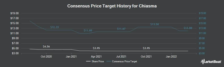 Price Target History for Chiasma (NASDAQ:CHMA)