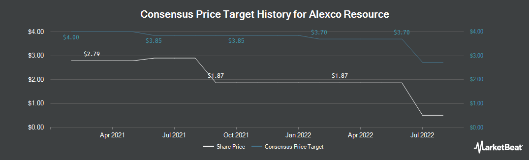 Price Target History for Alexco Resource Corp. (NYSEAMERICAN:AXU)