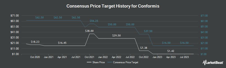 Price Target History for ConforMIS (NASDAQ:CFMS)