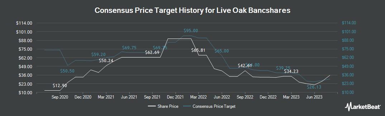 Price Target History for Live Oak Bank (NASDAQ:LOB)