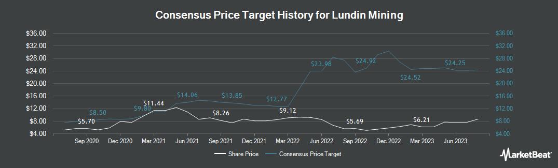 Price Target History for Lundin Mining Corp. (OTCMKTS:LUNMF)