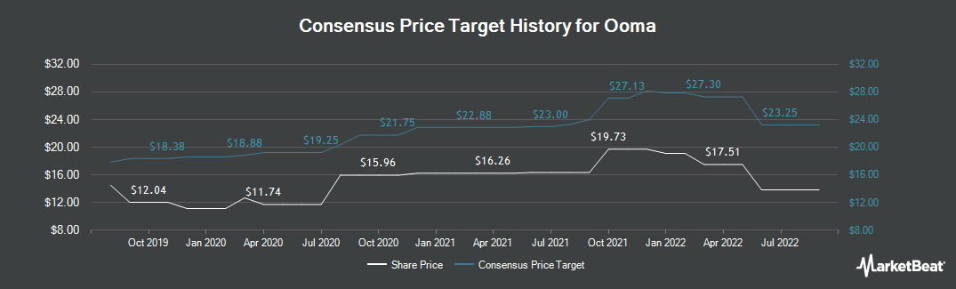 Price Target History for Ooma (NYSE:OOMA)