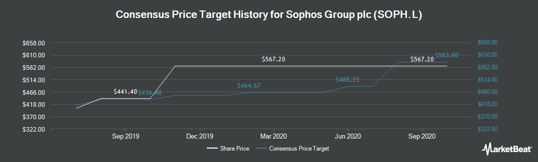 Price Target History for Sophos Group (LON:SOPH)