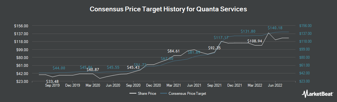 Price Target History for Quanta Services (NYSE:PWR)