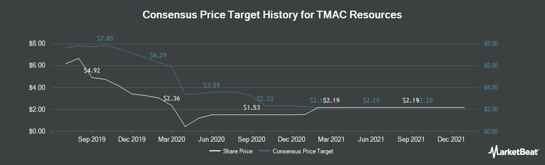 Price Target History for TMAC Resources (TSE:TMR)