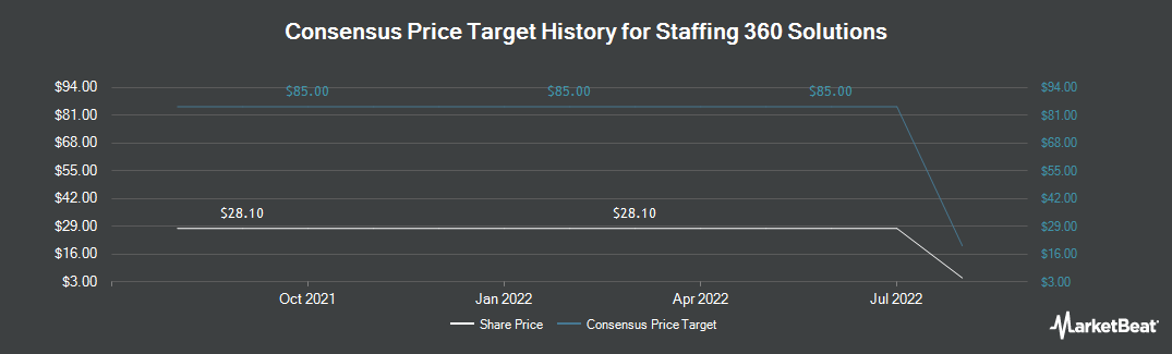 Price Target History for Staffing 360 Solutions (NASDAQ:STAF)