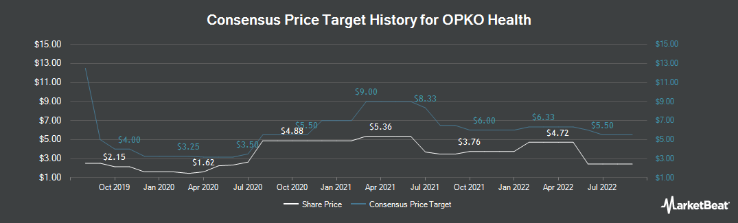 Price Target History for OPKO Health (NASDAQ:OPK)