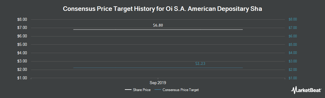 Price Target History for OI (NYSE:OIBR)
