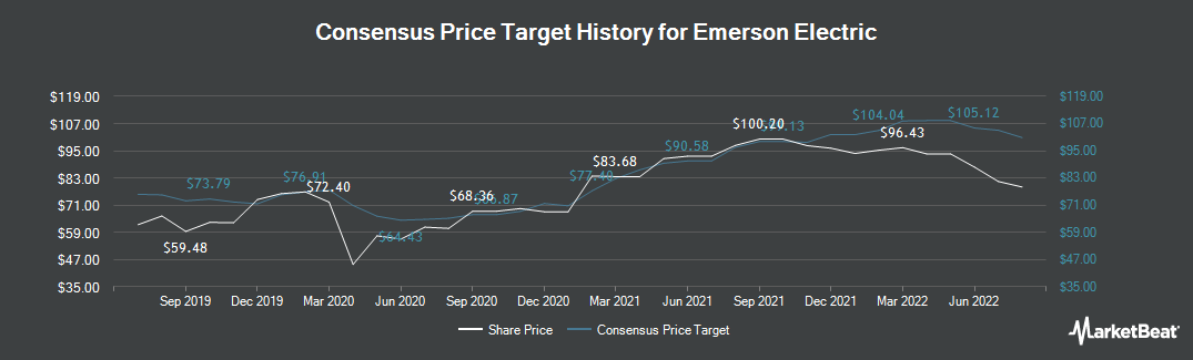Price Target History for Emerson Electric Company (NYSE:EMR)