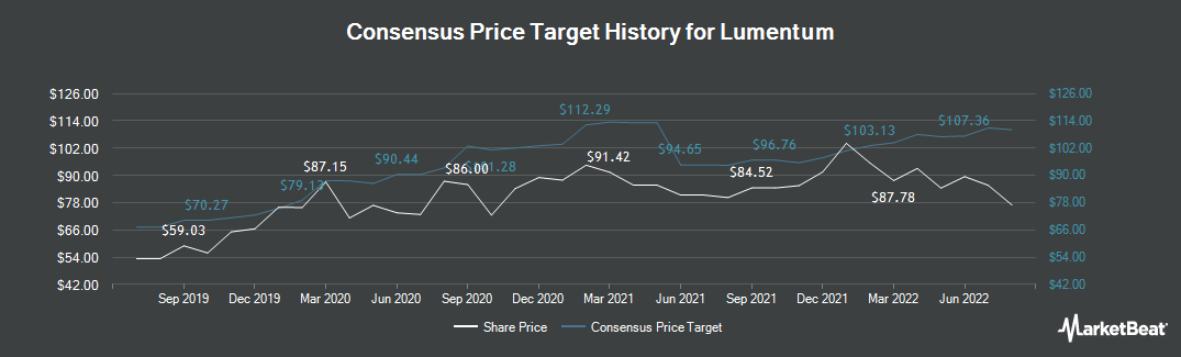 Price Target History for Lumentum Holdings (NASDAQ:LITE)