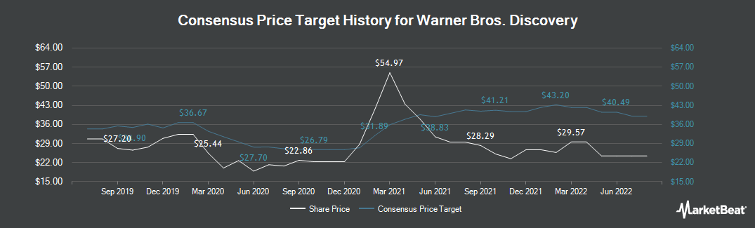 Price Target History for Discovery (NASDAQ:DISCA)