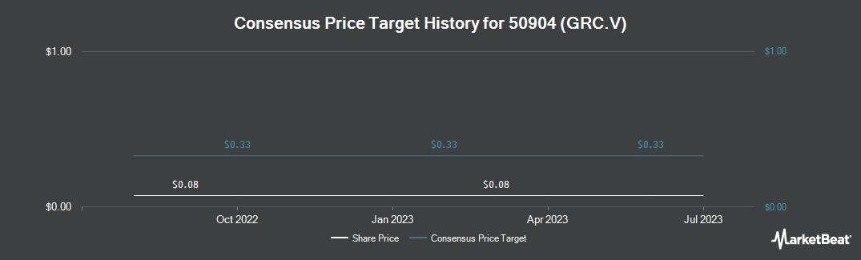 Price Target History for Grenville Strategic Royalty (CVE:GRC)