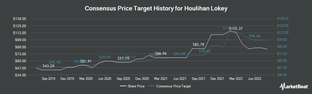 Price Target History for Houlihan Lokey (NYSE:HLI)