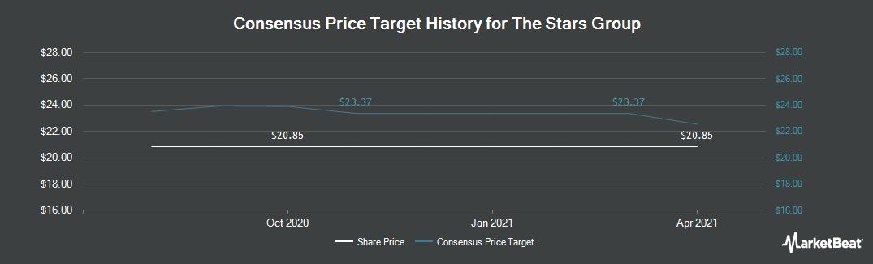 Price Target History for Stars Group (NASDAQ:TSG)