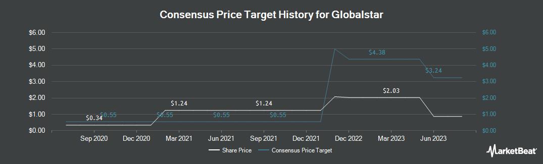 Price Target History for Globalstar (NYSEAMERICAN:GSAT)