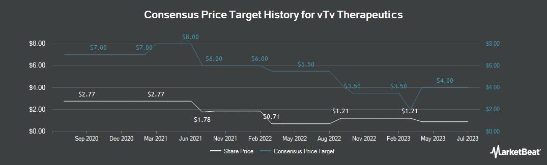 Price Target History for vTv Therapeutics (NASDAQ:VTVT)