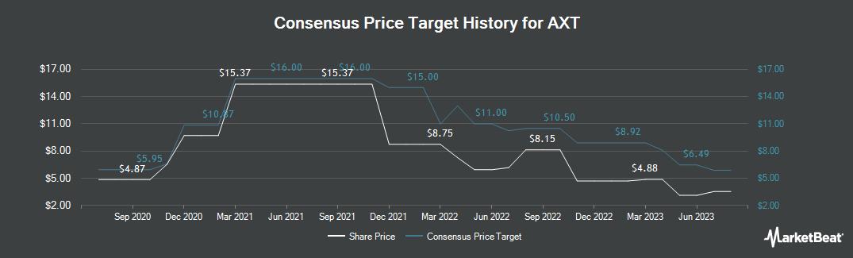 Price Target History for AXT (NASDAQ:AXTI)