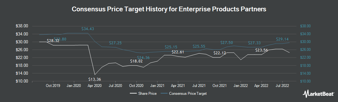 Price Target History for Enterprise Products (NYSE:EPD)