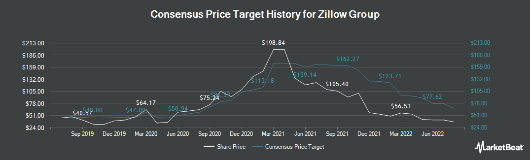 Price Target History for Zillow Group (NASDAQ:ZG)