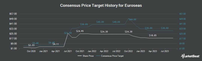 Price Target History for Euroseas (NASDAQ:ESEA)